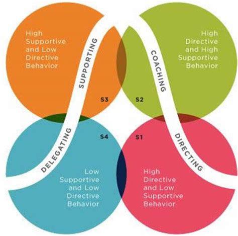 Leadership vs management essay pdf